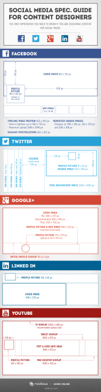 Medidas para diseño de contenidos en facebook, twitter, google+, linkedin, youtube